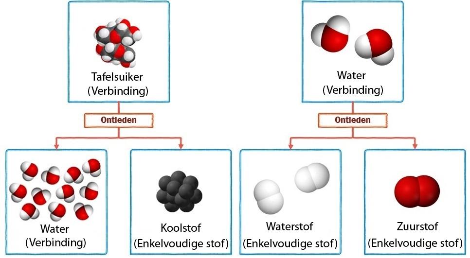 De koolstof die ontstaat kunnen we niet verder ontleden maar het water wel als we water onder - Hoe het ontwerpen van een levende ...