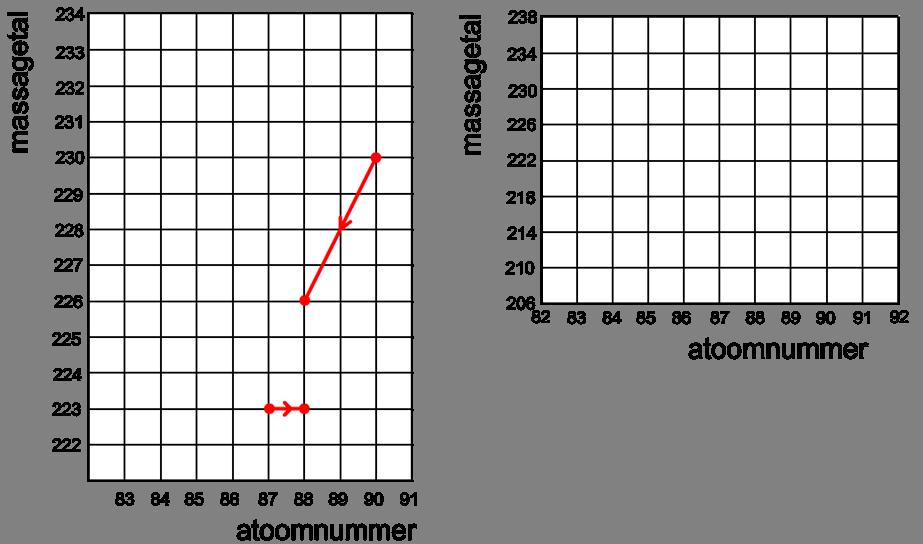 Radioactieve isotoop gebruikt in Carbon dating